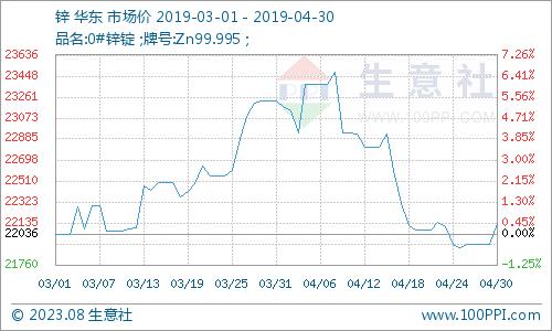 生意社:4月锌市水分渐消 后市锌价或迎上涨
