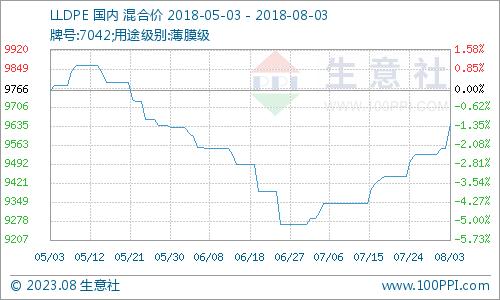 生意社:期货延续看涨 PE市场交投改善(7.30