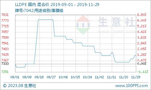 郑州正规期货开户生意社:反弹动力不足 PE市场11月窄幅震荡