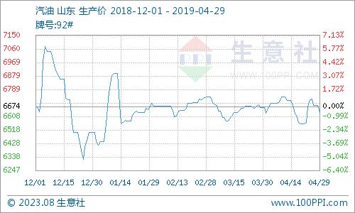 生意社:4月份成品油市场价格上涨