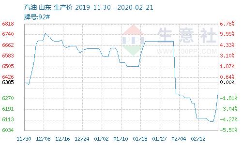 生意社:本周成品油市场价格上涨