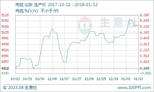 丙烷价格行情本周震荡走低(1.8-1.12)