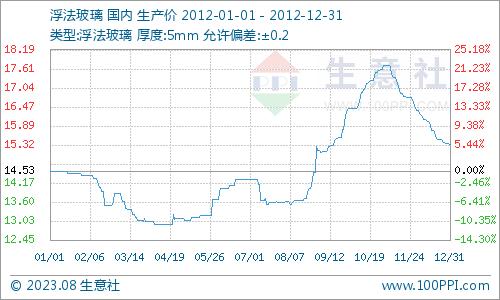 2012年国内建材市场年评