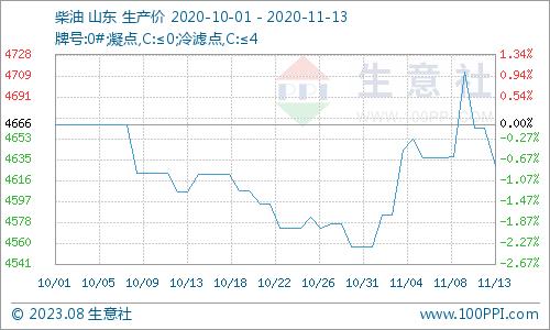 国际油价最新报价_生意社:原油上涨 汽柴油价格先涨后跌 - 分析评论 - 生意社
