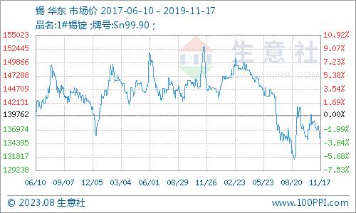 生意社:11月18日马来西亚现货锡价格