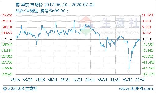 生意社:7月3日马来西亚现货锡价格暂稳