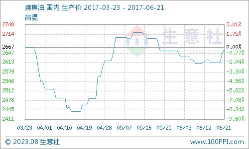 生意社:2月18日国内煤焦油价格走势