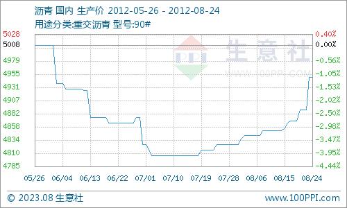 国内沥青市场行情走势分析(8月20日—8月24日)