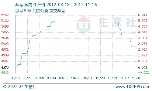 国内沥青市场行情走势分析(11月19日—23日)