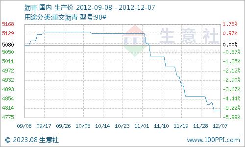 国内沥青市场行情走势分析(12月03日—07日)