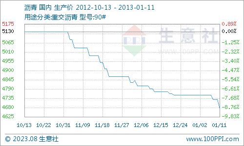 国内沥青市场行情走势分析(1月07日—11日)