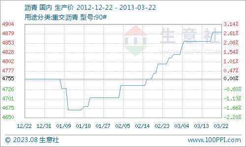 国内沥青市场行情走势分析(3月18日-22日)