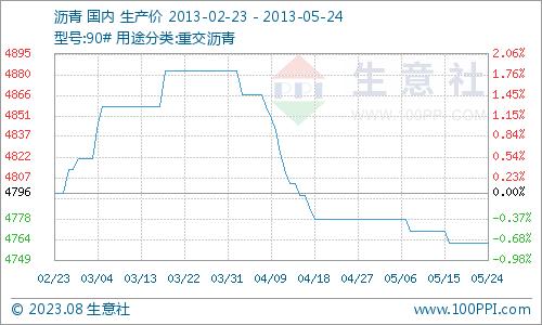 国内沥青市场行情走势分析(5月20日-24日)