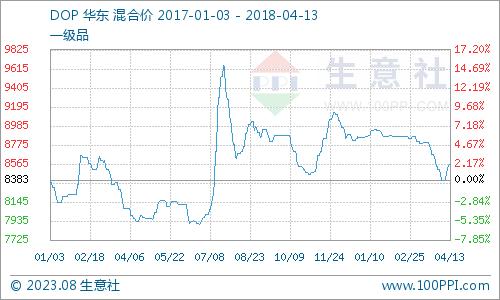 生意社:本周DOP市场价格稳中上涨(4.9-4.13)
