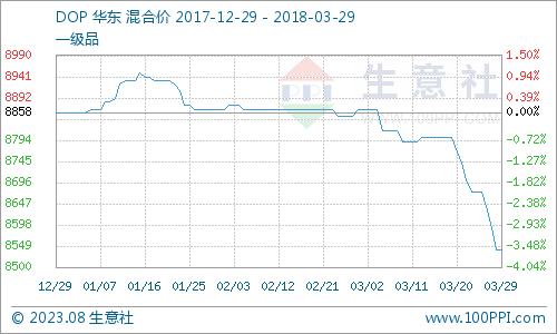生意社:3月29日DOP市场行情止跌持稳