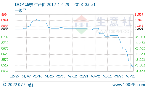 生意社:3月DOP市场价格阶梯式下滑