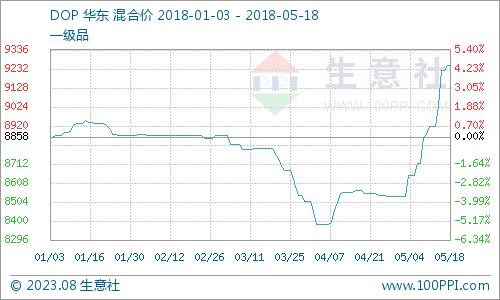生意社:本周DOP市场走货不畅(4.16-4.20)