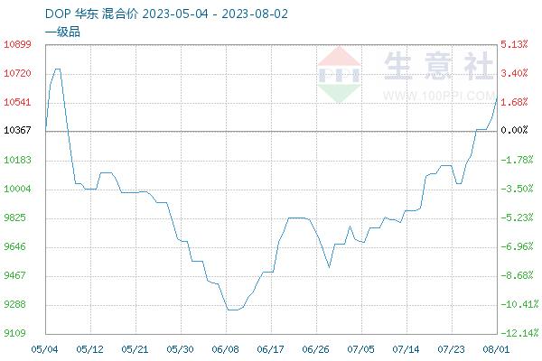 醋酸乙烯价格_DOP价格走势图(最近90天)-中国化工网-化工综合服务商(ChemNet中国)