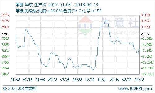 生意社:本周苯酐市场走势坚挺(4.9-4.13)