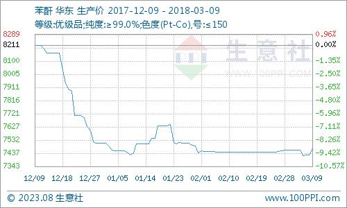 生意社:3月9日苯酐市场僵持运行