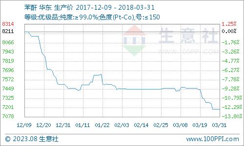 生意社:3月苯酐市场呈下行趋势