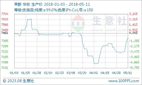 生意社:本周苯酐市场持续上涨(5.7-5.11)