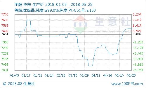 生意社:本周苯酐市场行情略跌(5.21-5.25)