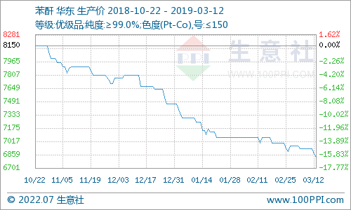 生意社:3月12日国内苯酐市场价格小幅走低cf蓝色魅影在哪买