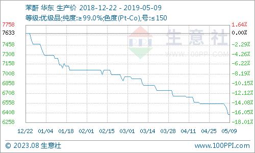 生意社:5月9日国内苯酐市场价格走势暂稳
