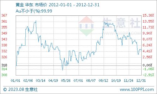 国际油价最新报价_2012年贵金属行情走势分析 - 分析评论 - 生意社
