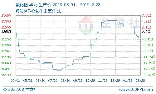 生意社:2月干法氟化铝市场价格下跌