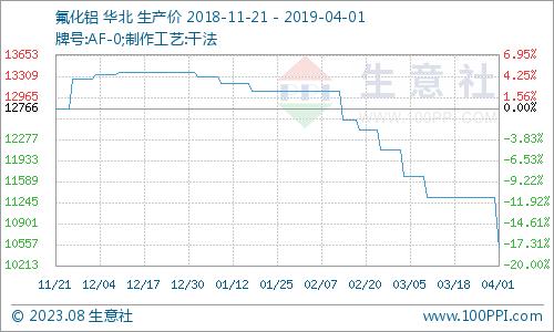 生意社:4月1日氟化工产品价格涨跌榜