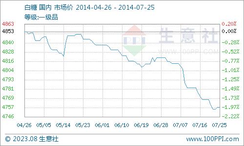 生意社:白糖产品市场行情分析(7.21-7.25)