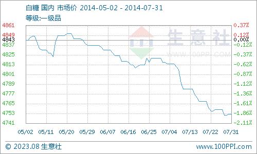 生意社:七月白糖价格连续下行(7.1-7.31)