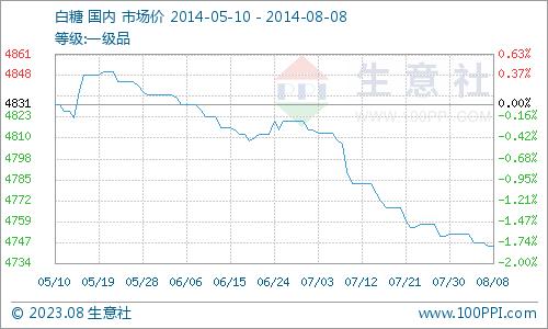 生意社:白糖产品市场行情分析(8.04-8.08)