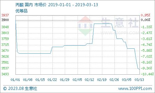 生意社:3月12日国内丙酮市场重心继续下挫范冰冰演的武媚娘