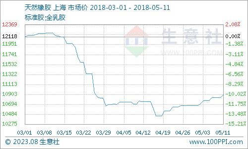 生意社: 本周天然橡胶现货微幅上涨(5.7