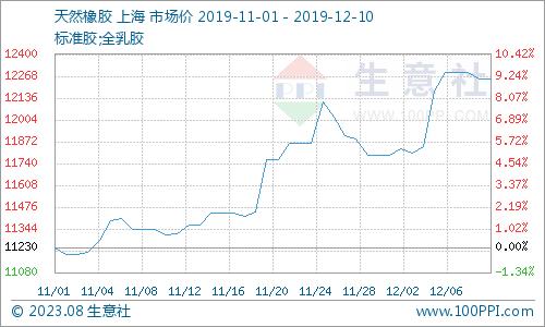 生意社:天然橡胶11月至今趋势偏强 12月上旬又涨近4%