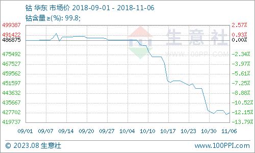 生意社:11月6日国内市场金属钴报价上涨