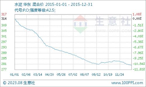 """生意社:房地产行业""""降温""""水泥价格下滑"""