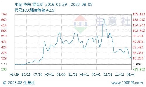 生意社:3月29日水泥价格简析