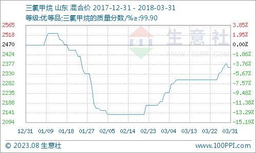 生意社:三月国内三氯甲烷市场稳中上扬