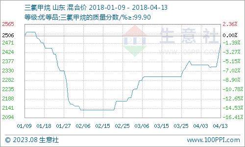交易社:本周国内三氯甲烷市场大幅上涨(4.9-4.13)