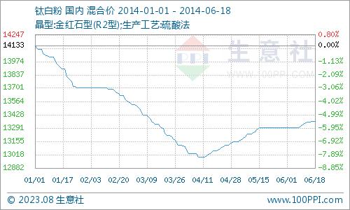 1-6月钛白粉产品P值曲线图