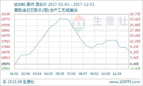 2017年钛白粉产品P值曲线图