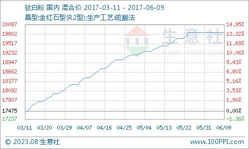 6月钛白粉产品P值曲线图