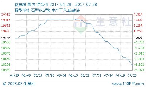 7月钛白粉产品P值曲线图