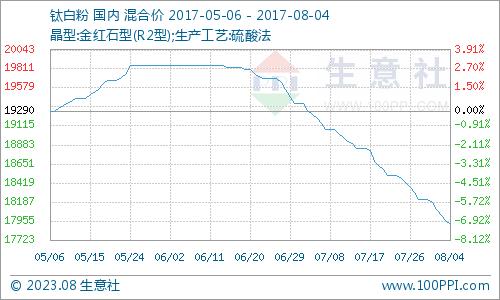 8月钛白粉产品P值曲线图