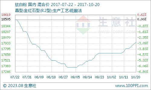 10月鈦白粉產品P值曲線圖