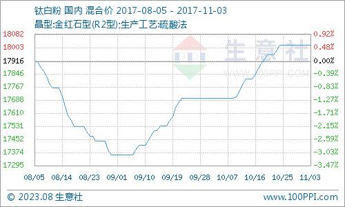 10月钛白粉产品P值曲线图